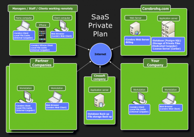 SaaS_Private_Plan
